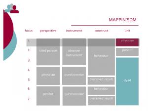 MAPPIN-SDM